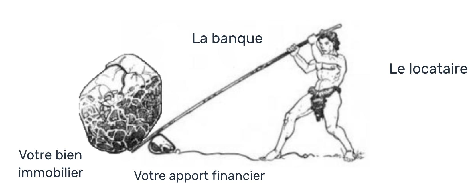 Effet-de-levier-investissement-locatif