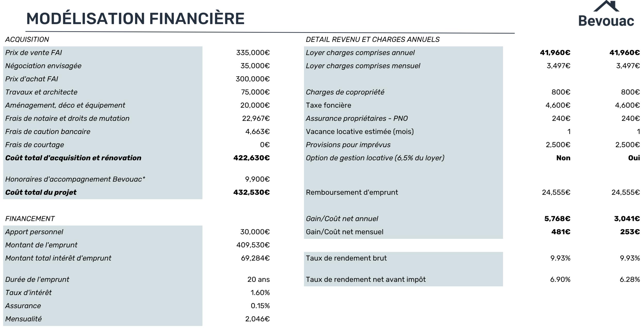 Investissement-autofinance-calcul