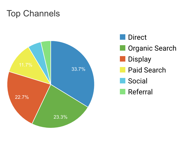 The above example shows Direct & Organic traffic are the highest yielding channel traffic.