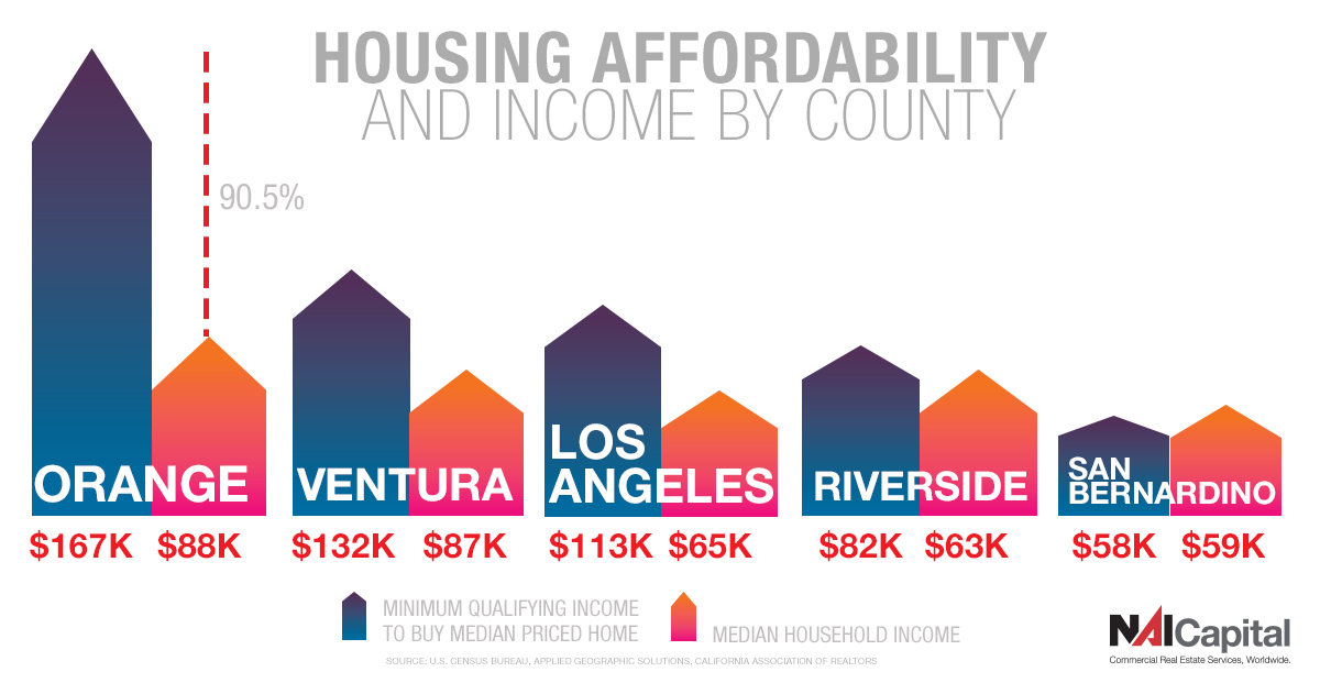The minimum qualifying income to purchase the median priced home in a county compared to the median household income in that county. San Bernardino is the only county that has a median income that meets the minimum to purchase a home.