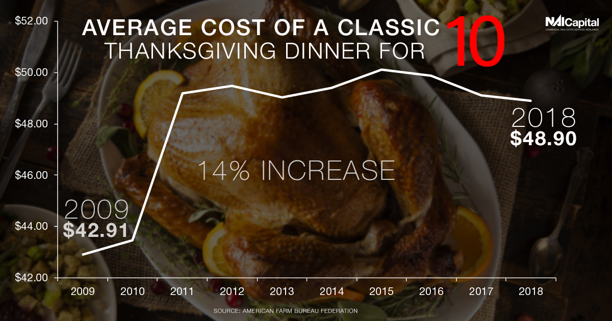 The AFBF includes turkey, stuffing, sweet potatoes, rolls with butter, peas, cranberries, a veggie tray, pumpkin pie with whipped cream, and coffee and milk  in its survey. The price is down $0.22 from last year.