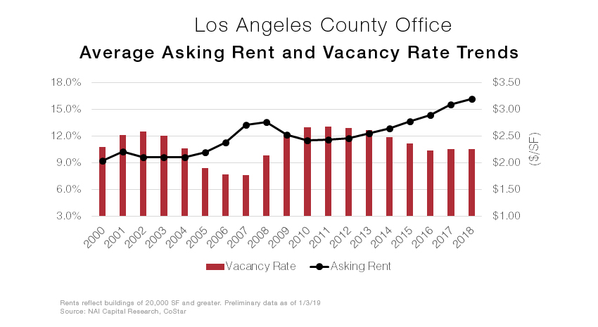 LA office graph.jpg