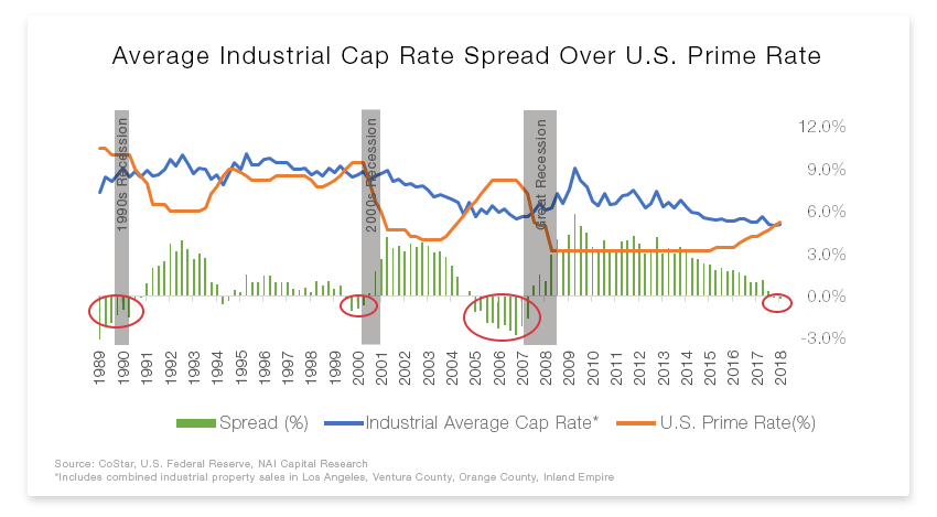 Prime Rate vs Industrial Cap Rates.png