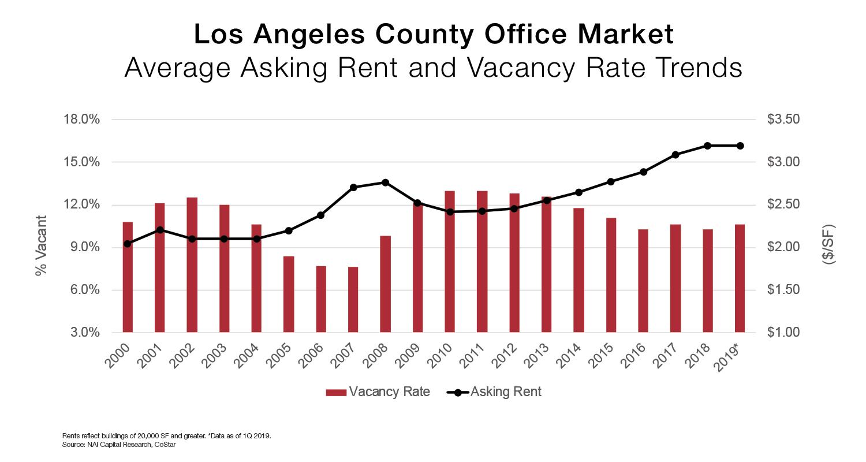 la-office-rent-vacancy-graph.jpg