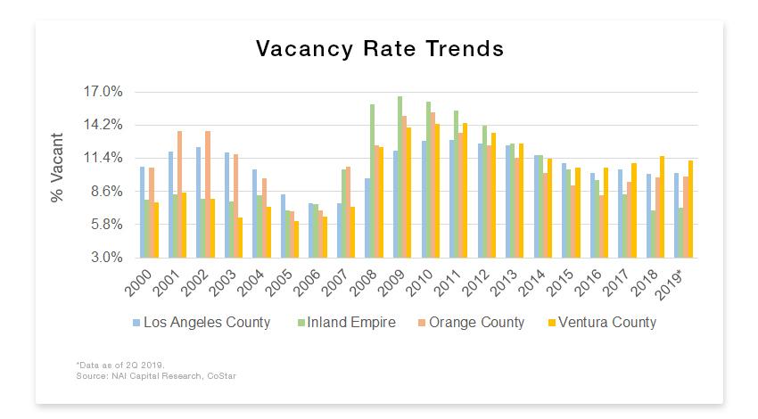 office vacancy graph.jpg