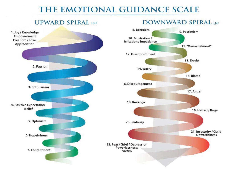 Emotional Guidance Scale.jpg