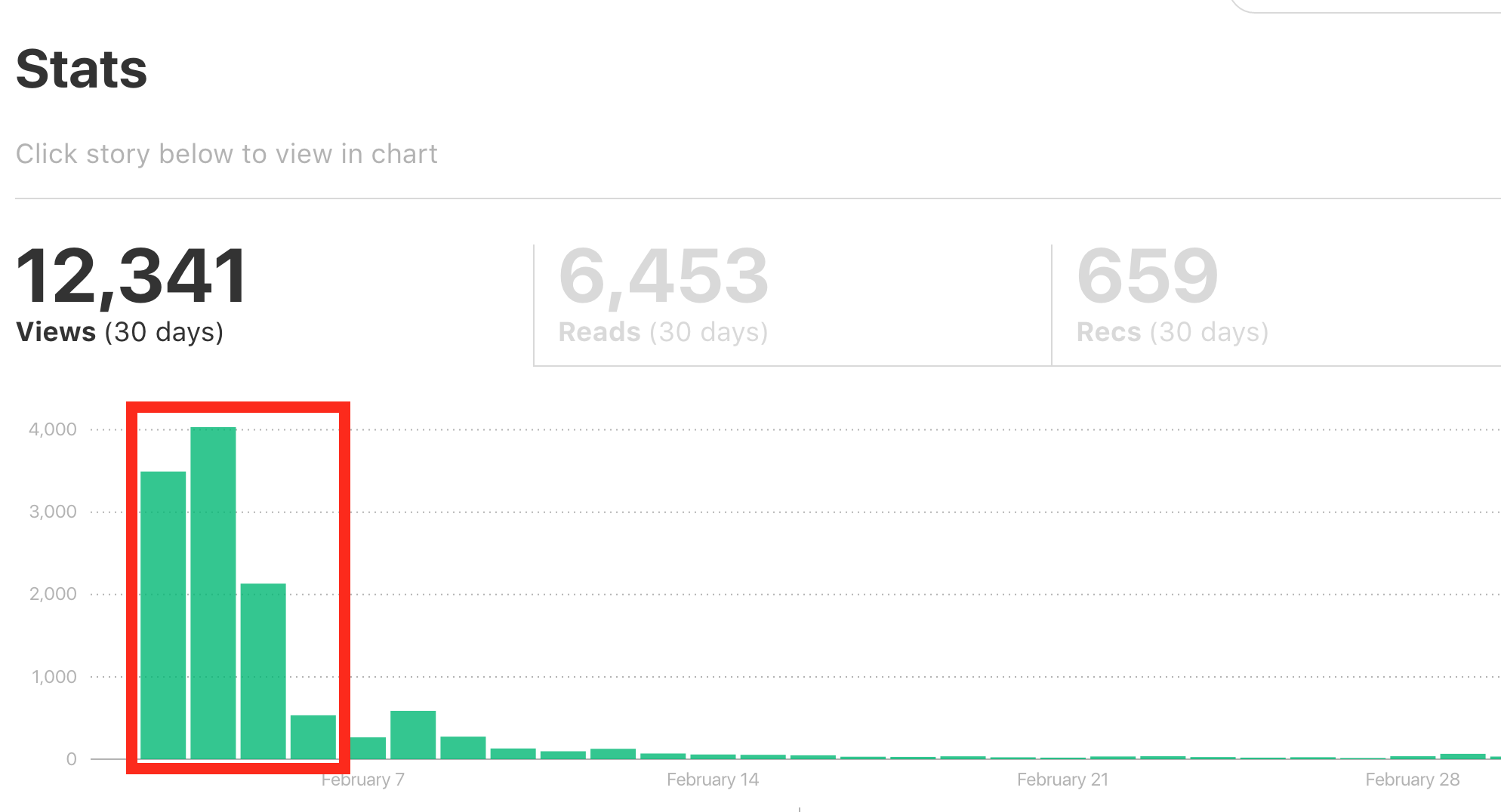 Going Viral: How I got 10k Views on Medium in 4 days -