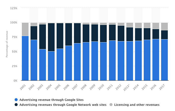 Google revenue breakdown