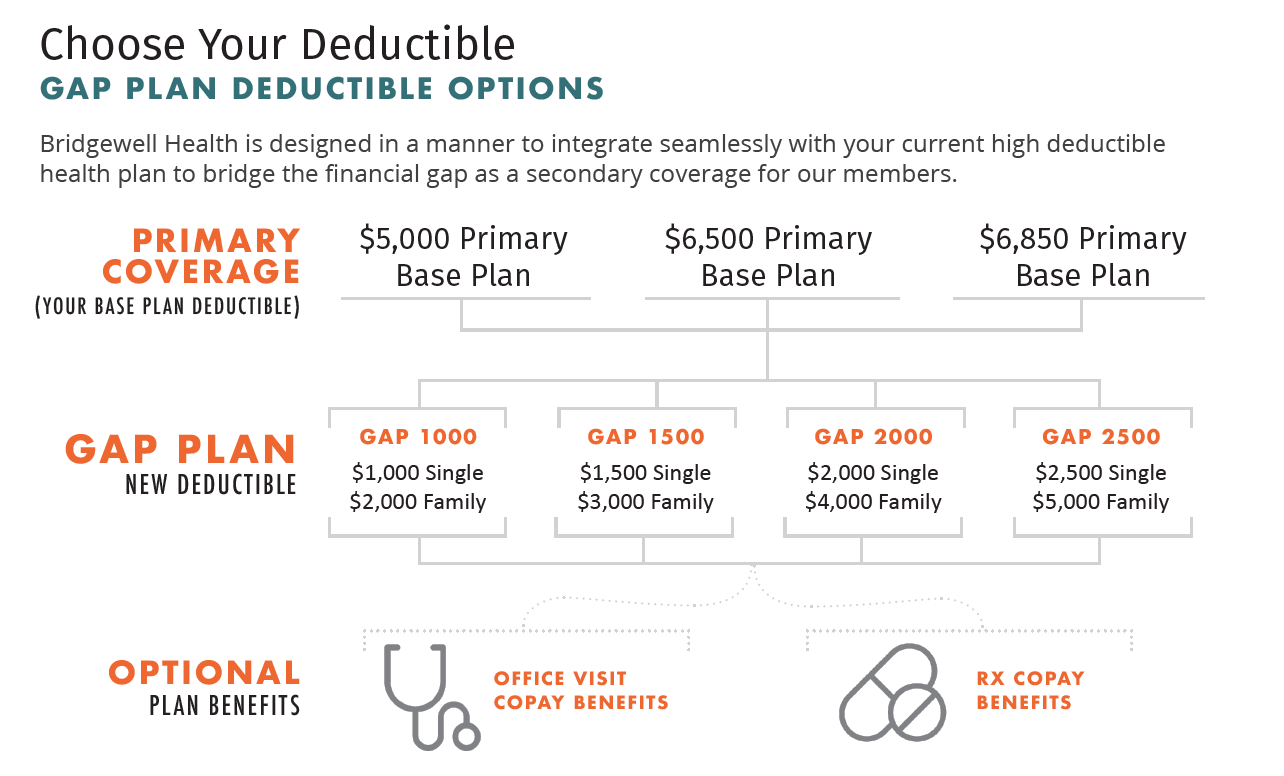 BWH_Gap_Plan_Deductible_Options.png