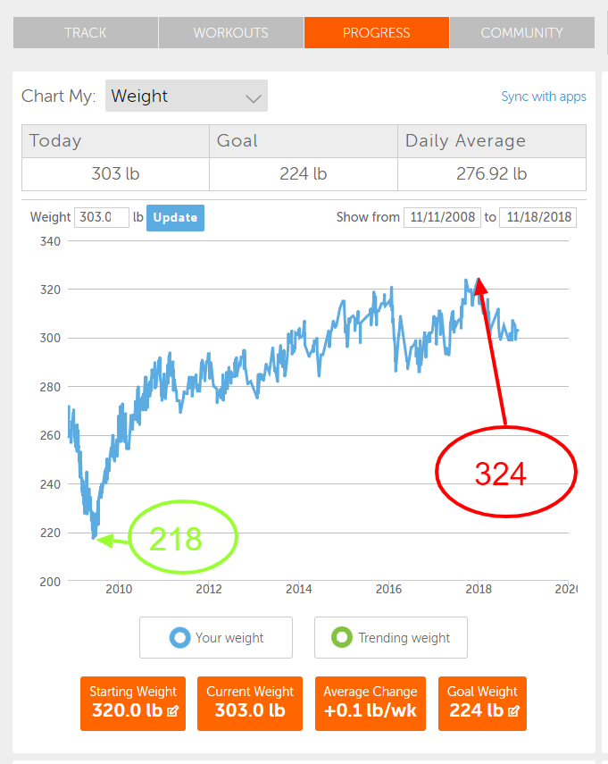 Here is what 10 years of weight gain looks like. Yes I have been tracking my weight with consistent randomness (fi that makes sense) since 2009. To make a long ugly journey short, I went from 218 pounds to 324 pounds in December of 2017. For most of 2018, I am hovering around 300. Will I bust through this year?