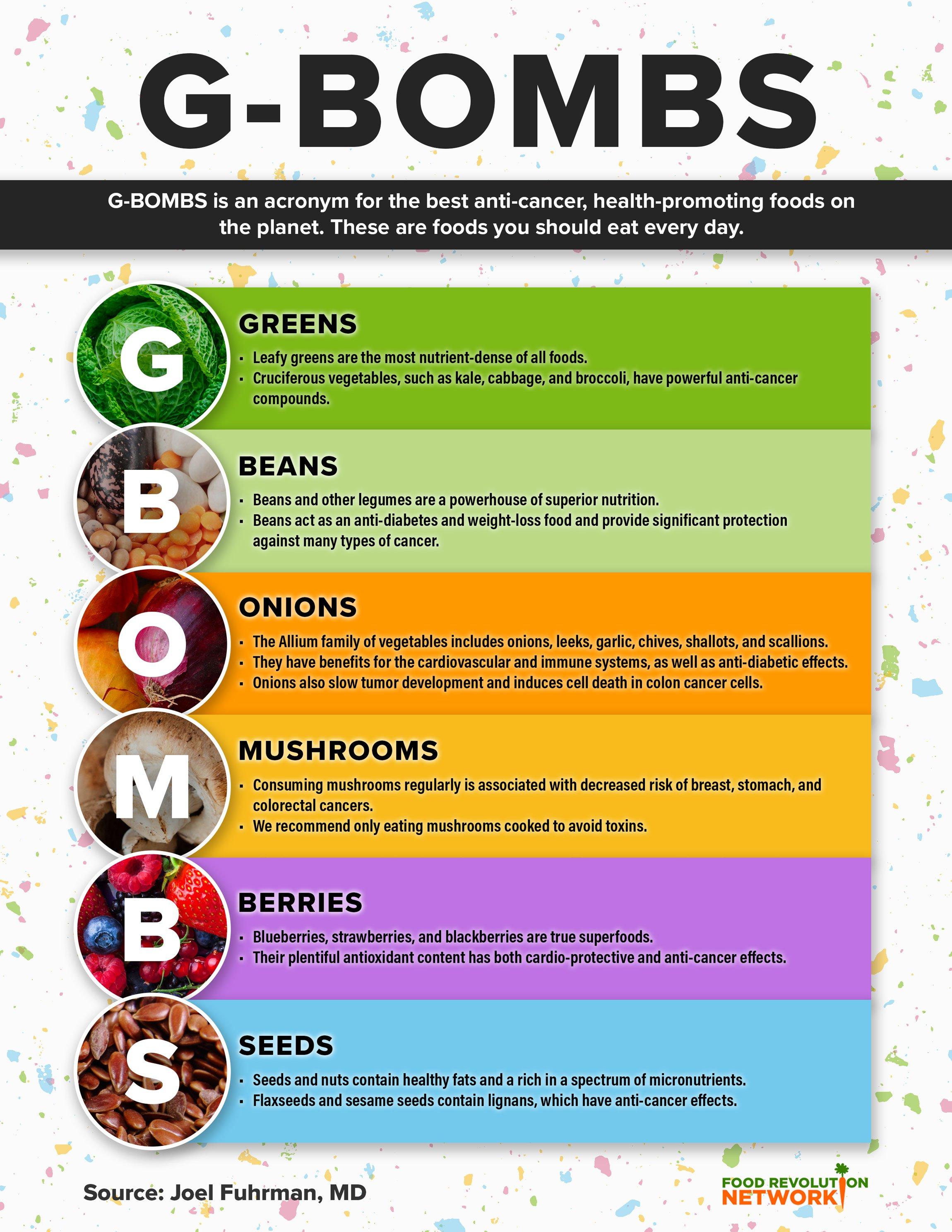 Infographic source:  https://foodrevolution.org/