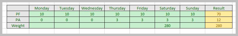 Week 3 Box Score: 70-12, W.