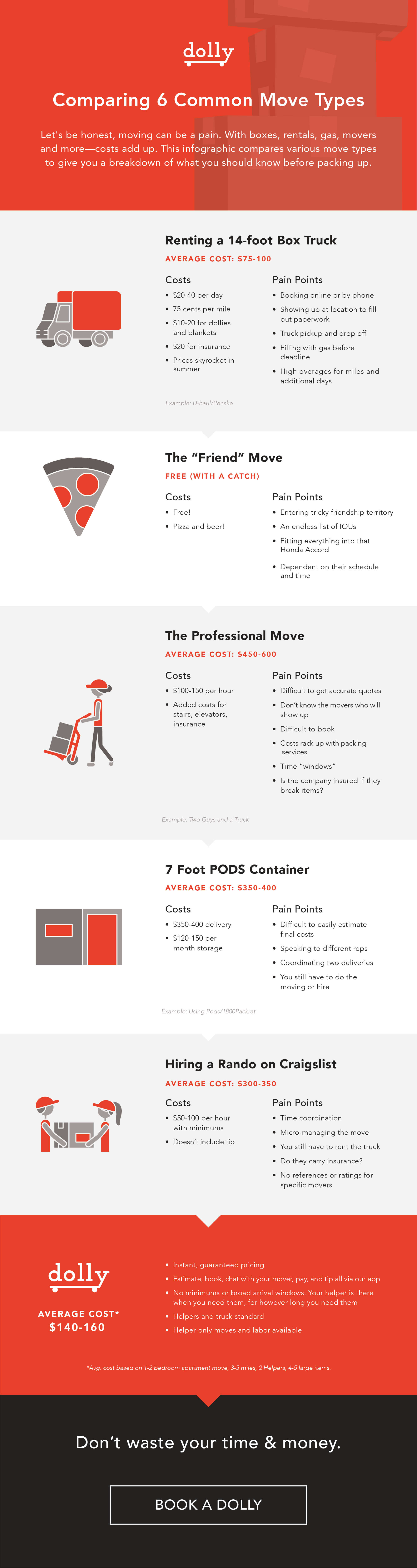 Dolly_Infographic_Comparing6CommonMovingTypes_PRODUCTION_V2.jpg