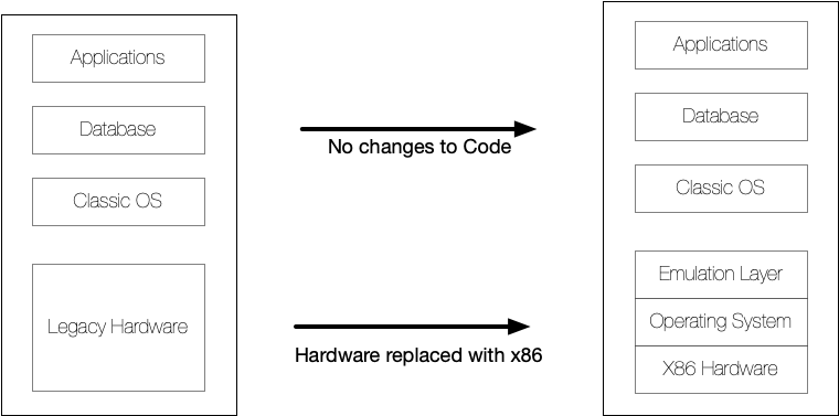 Diagram concept courtesy of Stromasys