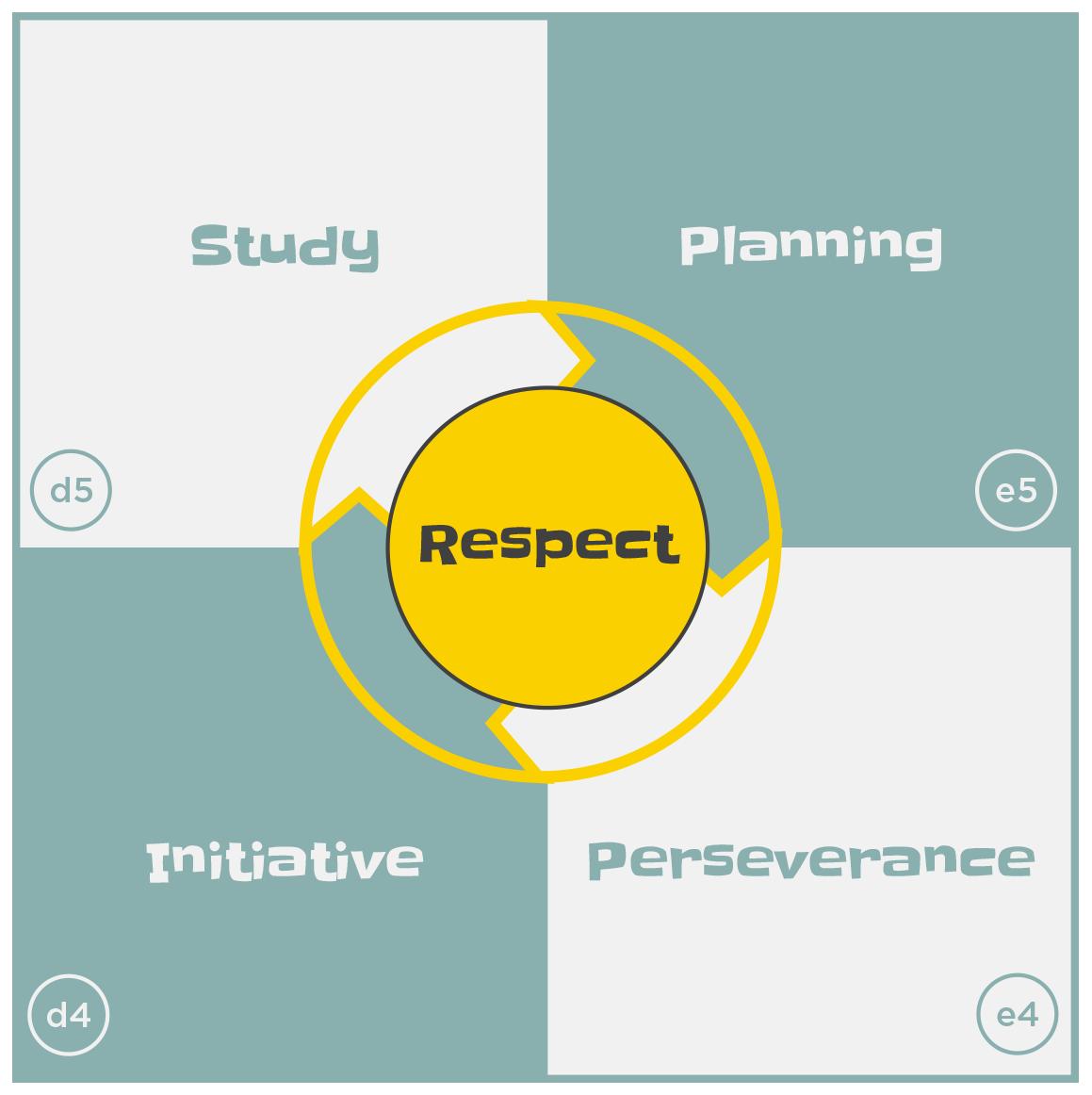 ThinkMove Core Values