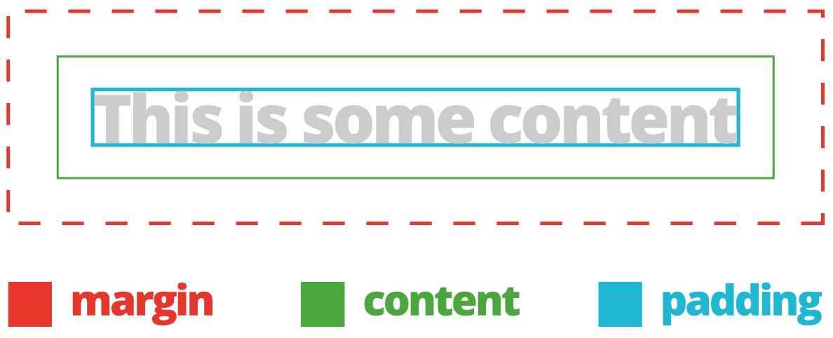 margin content padding touch screen design