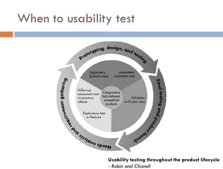prototyping usability digital transformations