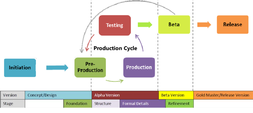 A game development life cycle (GDLC) might look something like this, where testing and beta testing constantly occurs. Source: ICACSIS