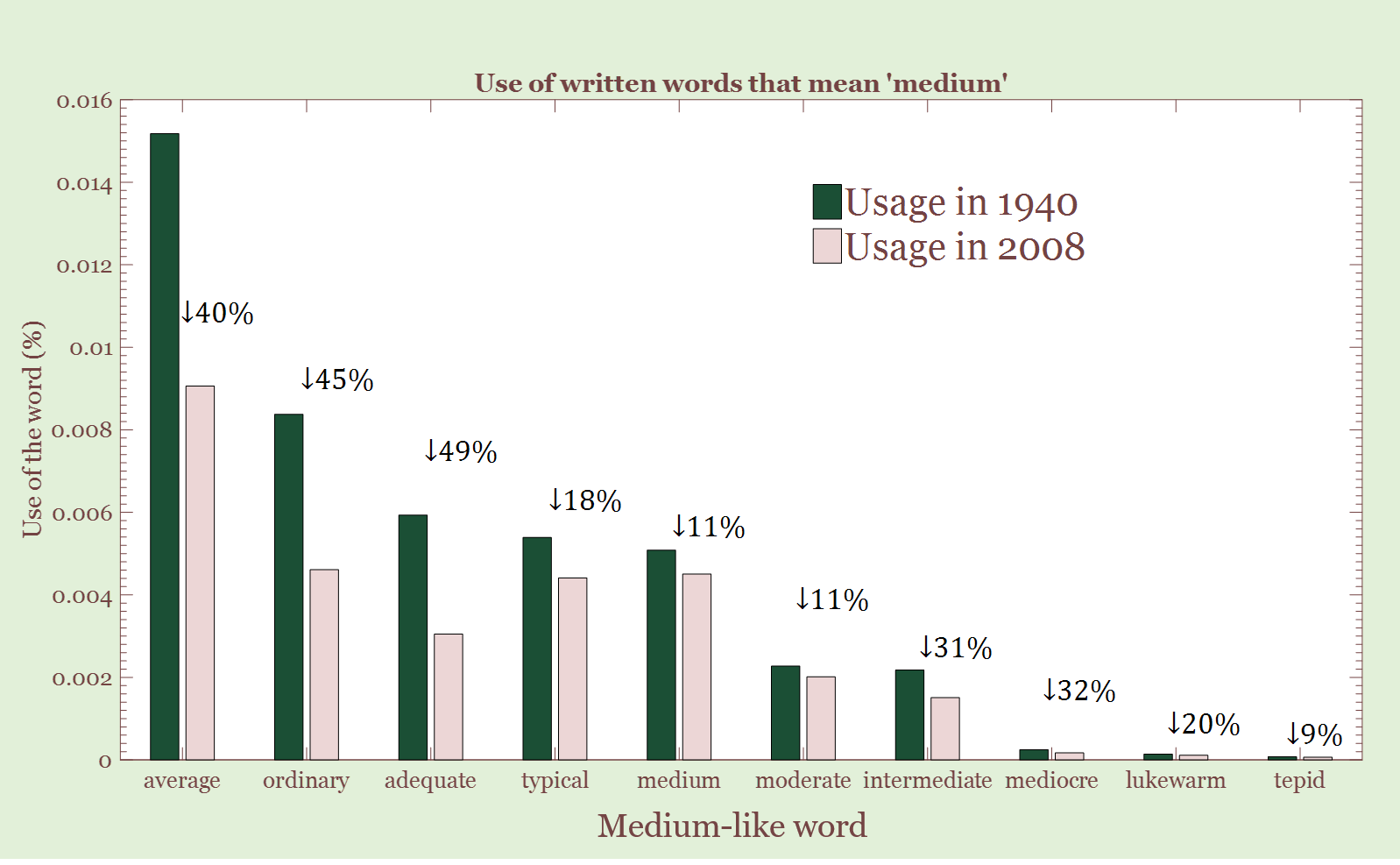 Usage of medium-meaning words in 1940 compared to 2008. Data from  Google Ngram