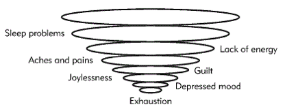 The Exhaustion Funnel