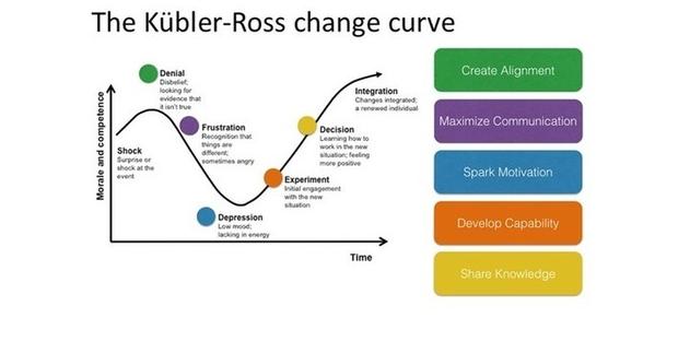 kubler-ross-change-curve-620x323.png