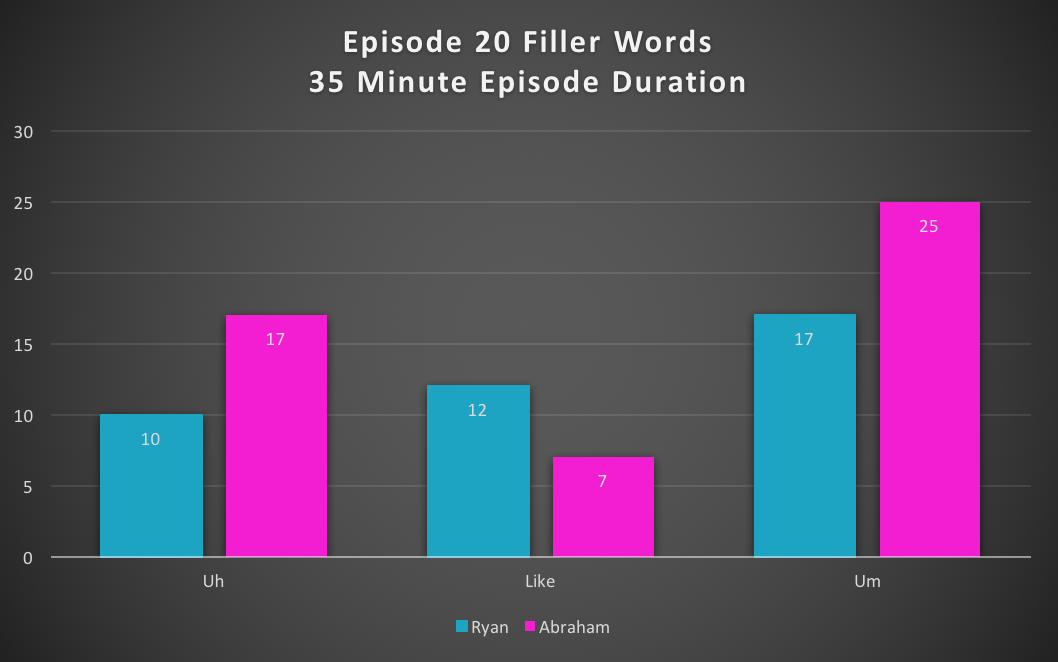 020_filler words_histogram.png