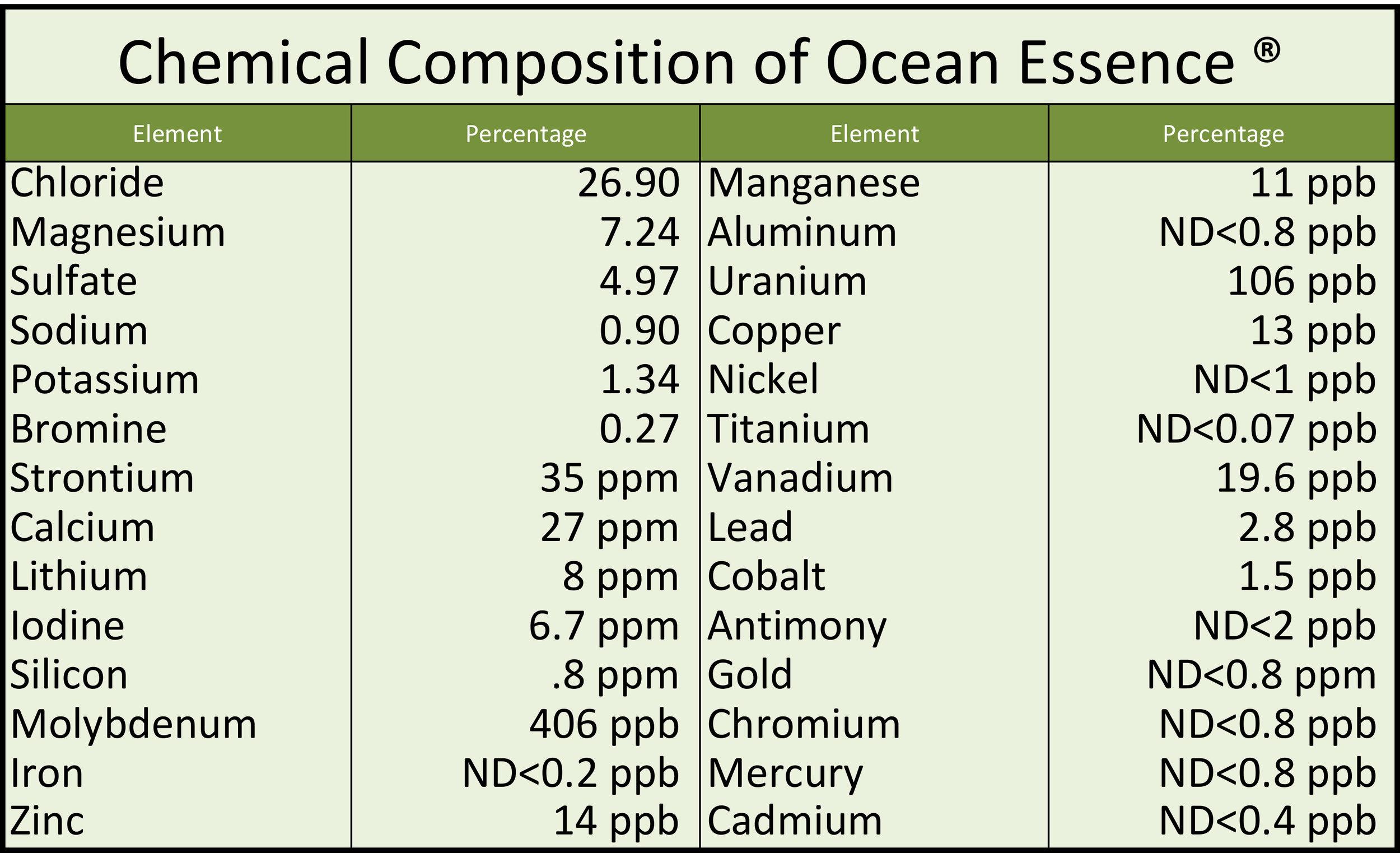 OE Chemical makup 08272018.jpg