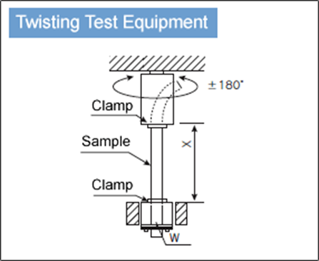 Twisting Test Equipment Diagram for cable wires