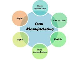 lean manufacturing benefits
