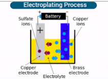 surface tratment of metals and plastics electroplating process