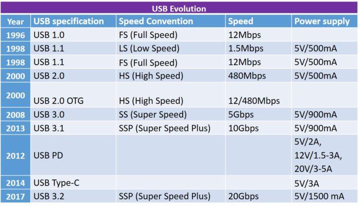 USB演进3.2 SSP 20gbps