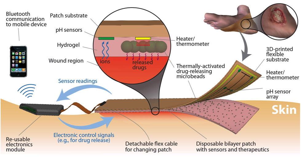 futuristic Iot bandage