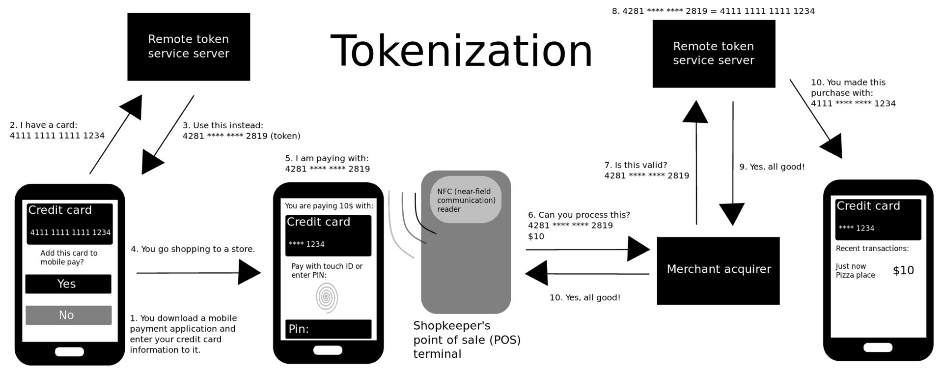 1920px-How_mobile_payment_tokenization_works.png