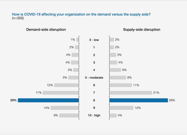 WEF和Kearney进行了面试,以证明在大流行期间的破坏状态。(图片由世界经济论坛提供。)