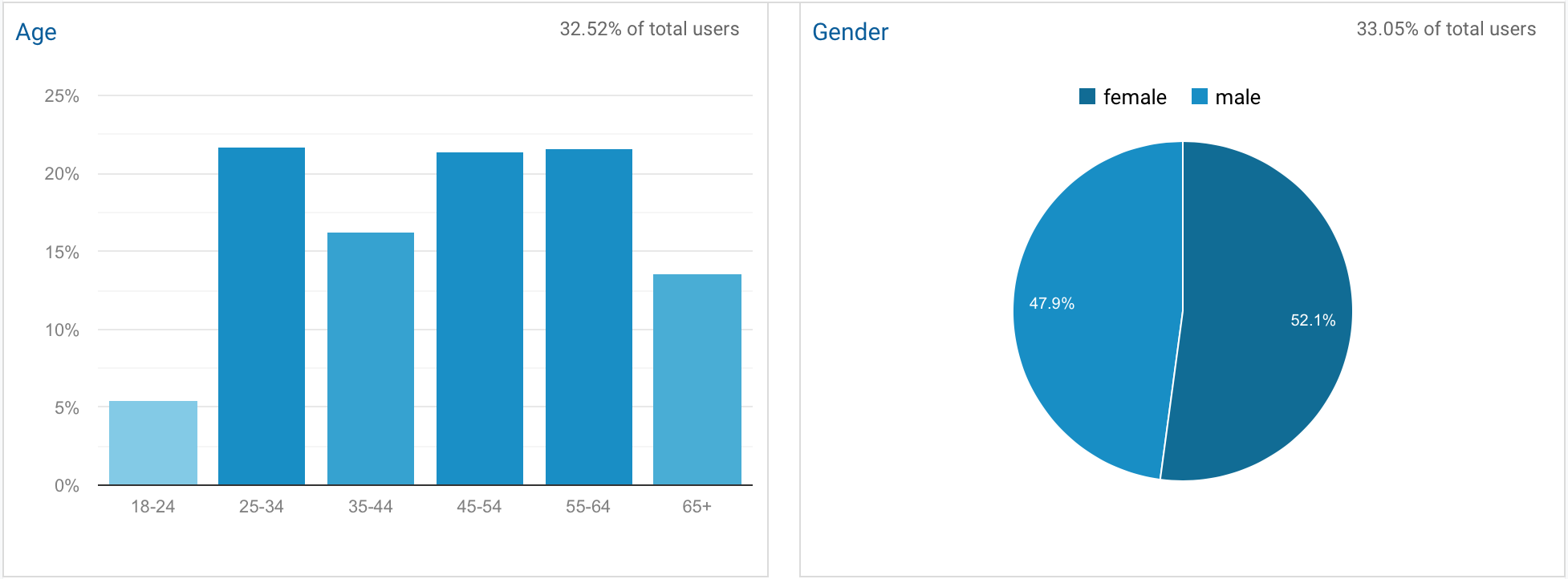 Demographics: 52% female, 48% male, avg. age 44.5 years old