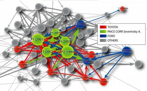 Paice patent network.jpg