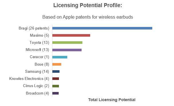 Licensing Potential Profile - Apple Earbud patents.JPG