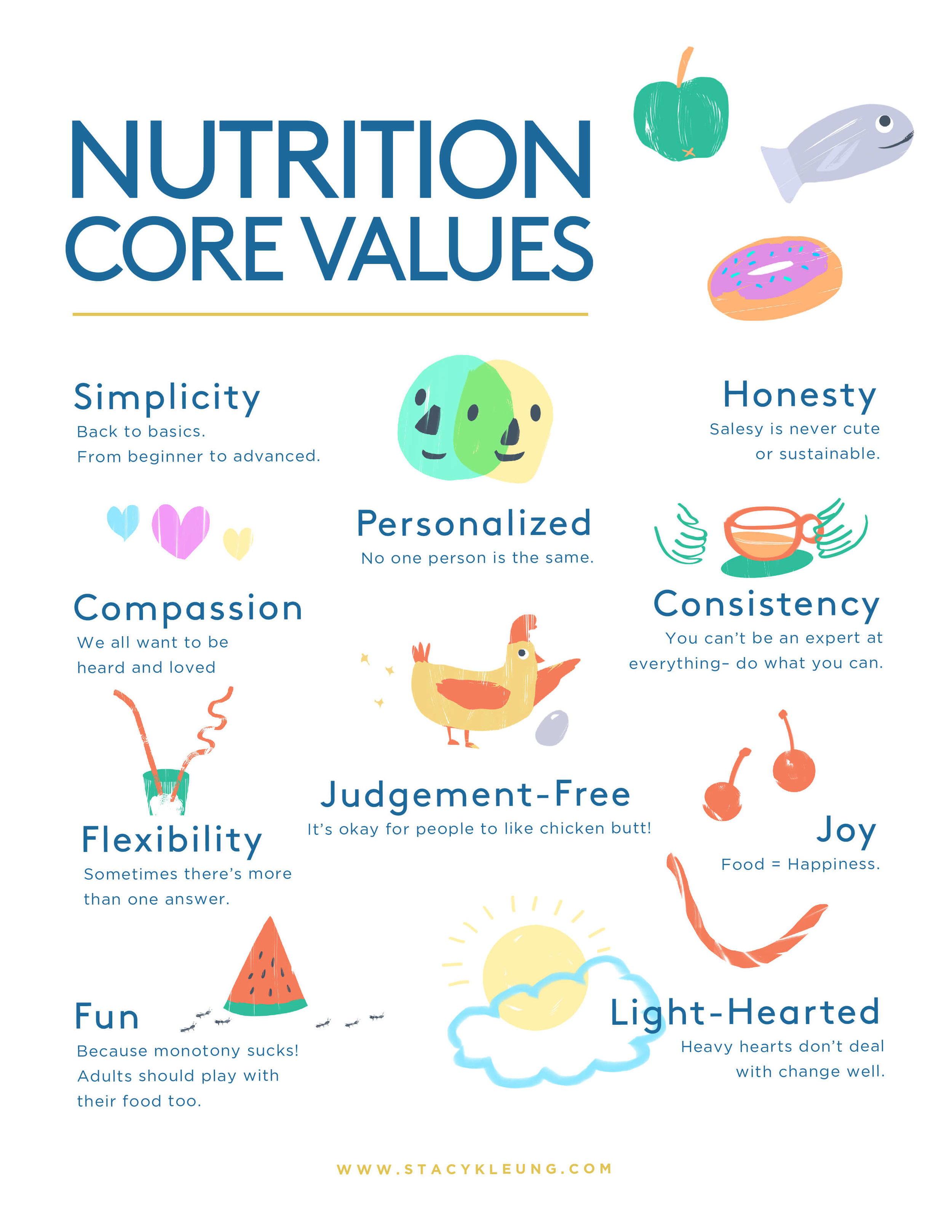 Stacy K. Leung Nutrition Core Values and Philosophy. Created by:  Melissa Ling