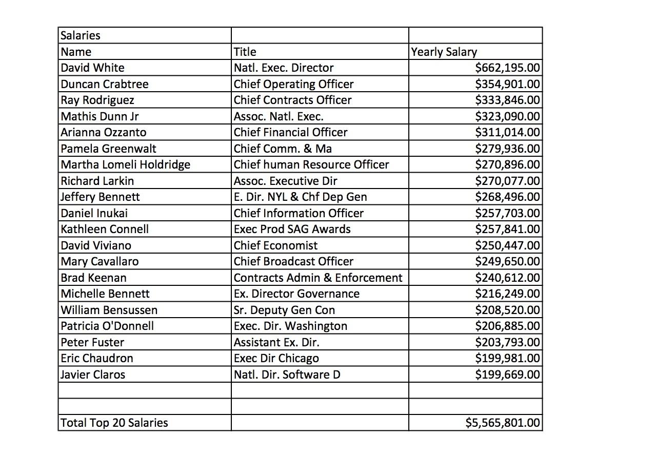 SAG Top 20 Salaries V2.jpg