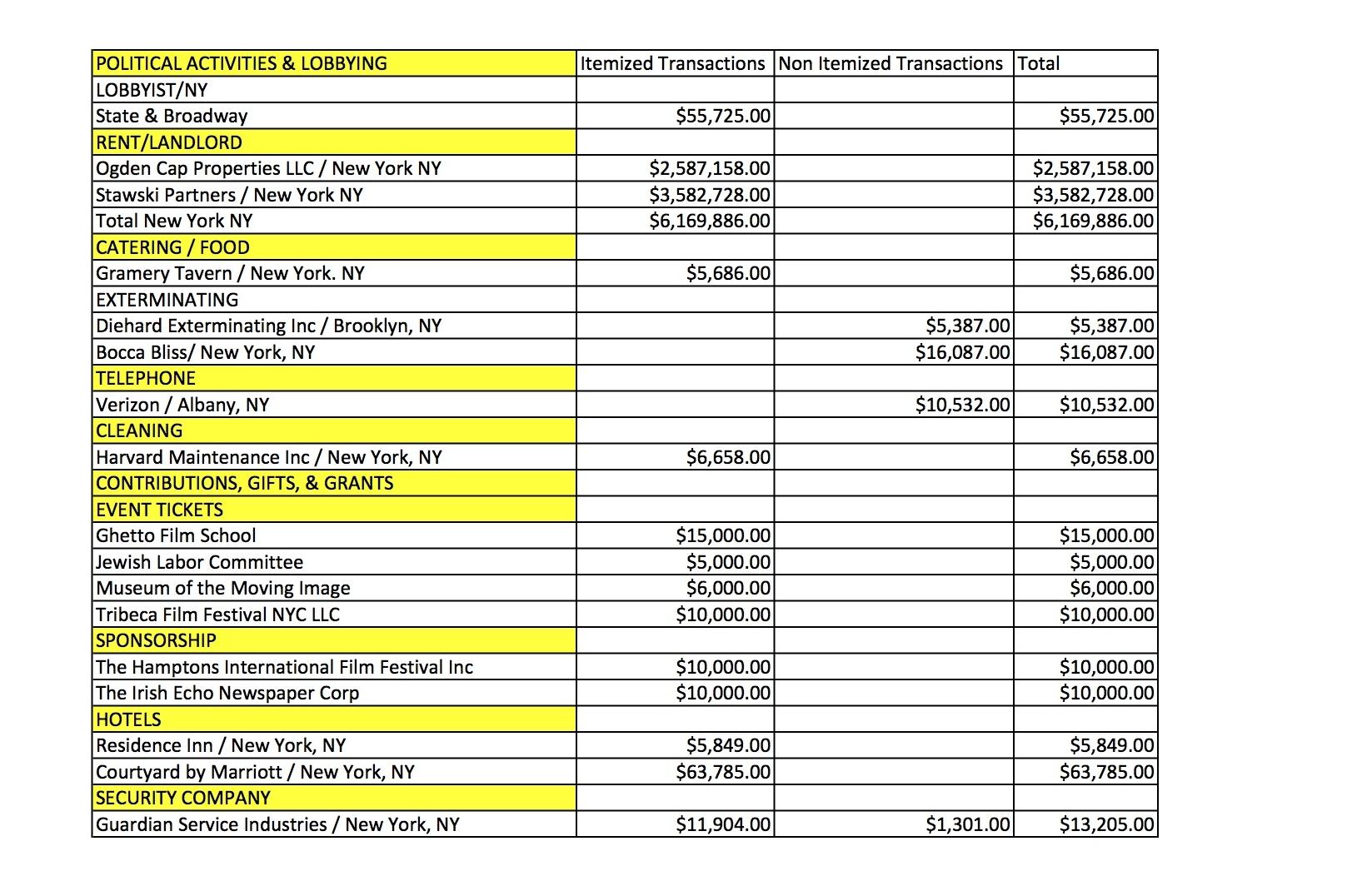 SAG Audit NY Expenses 1.jpg