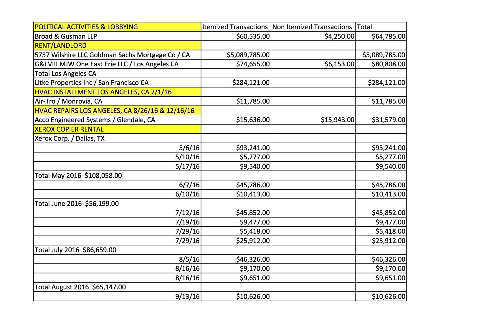 SAG Audit CA Expenses 1.jpg