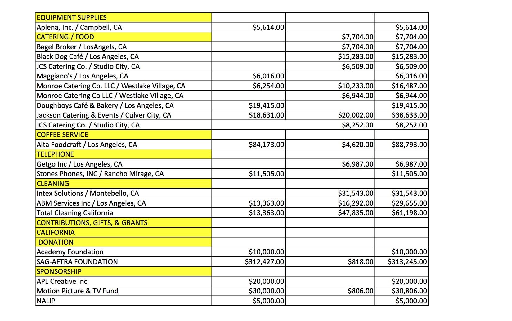 SAG Audit CA Expenses 3.jpg