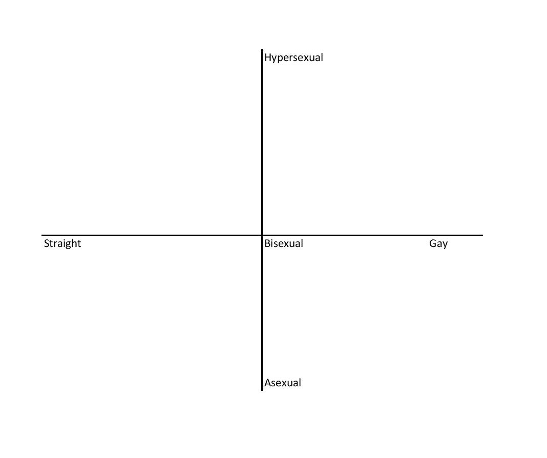 And here we have the very unsophisticated chart that Olivia created off the top of her head in the middle of the podcast. She would be somewhere in the lower lefthand quadrant.