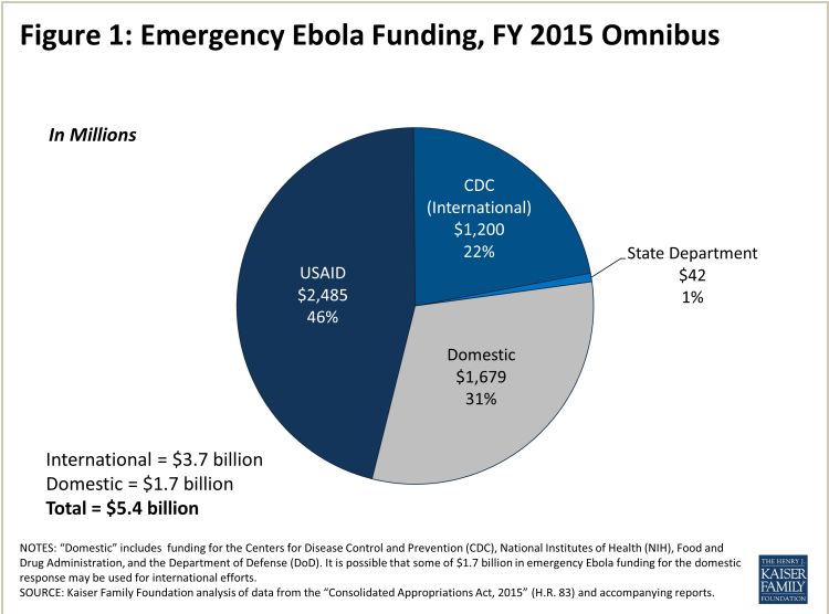 US Ebola funding FY 2015 U.S. budget.PNG