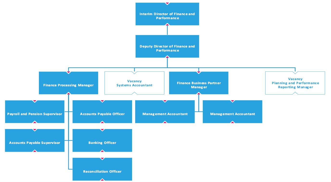 Finance and Performance org Chart.jpg