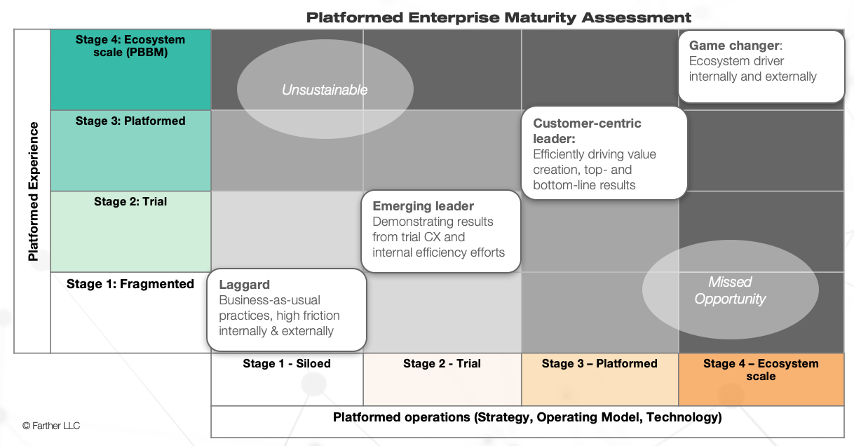 The Platformed Enterprise Maturity Model