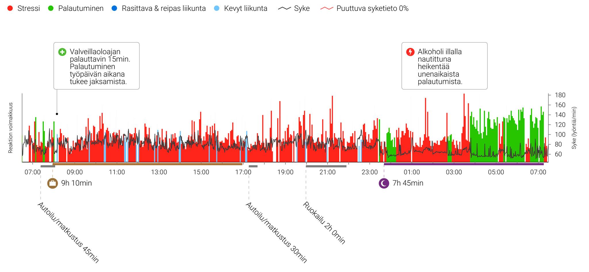 Raportilla punainen väri kuvaa stressiä ja vihreä palautumista  (klikkaa kuva isommaksi)