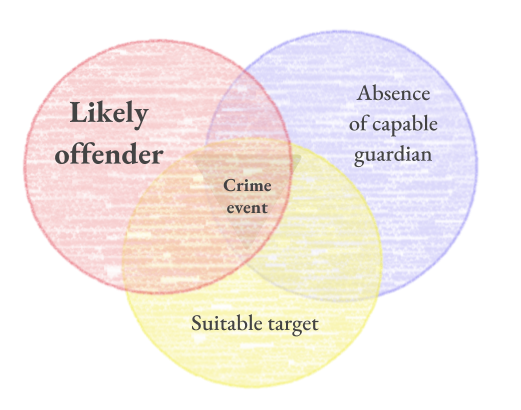 Offender triangle.png