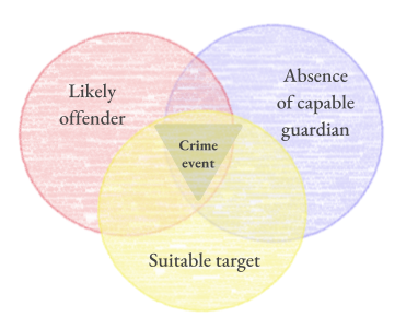 The Routine Activity Theory's crime triangle.