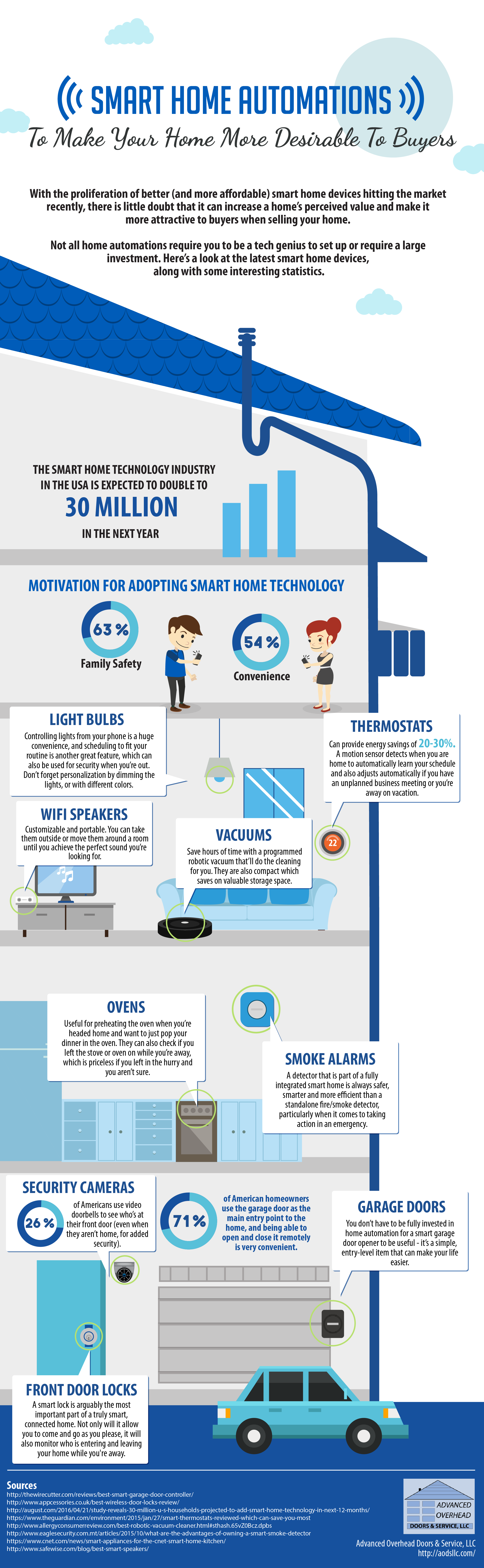Smart Home Automations that Boosts Your Home Values.png